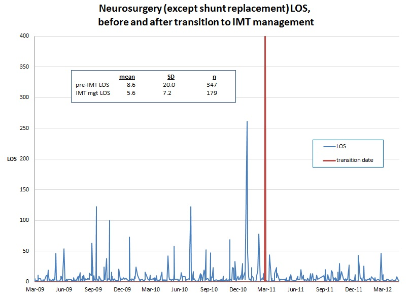 Graph: Neurosurgery (except shunt replacement) LOS, before and after transition to IMT management